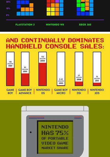 A Nintendo számokban